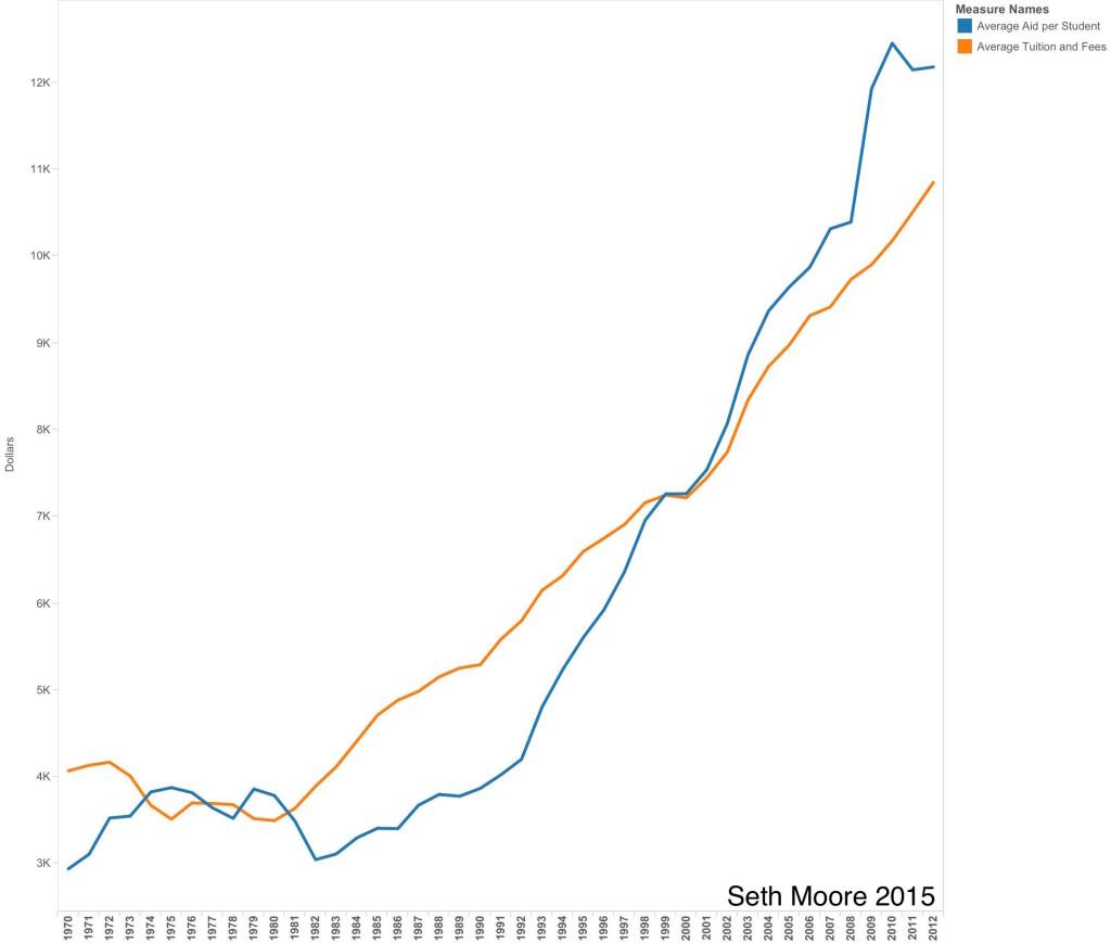 Average Aid Vs Tuition