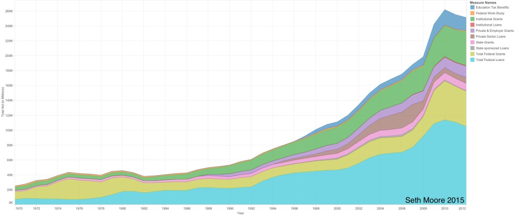 Total Aid by Year